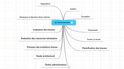 Mind Map: Autoconstruction