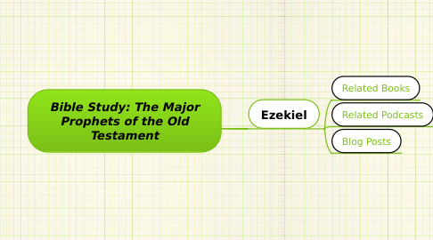 Mind Map: Bible Study: The Major Prophets of the Old Testament