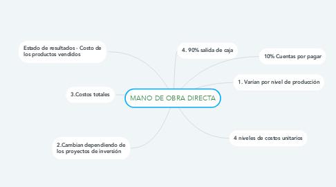 Mind Map: MANO DE OBRA DIRECTA