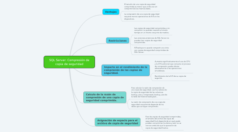 Mind Map: SQL Server: Compresión de copia de seguridad