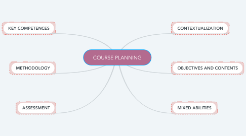 Mind Map: COURSE PLANNING
