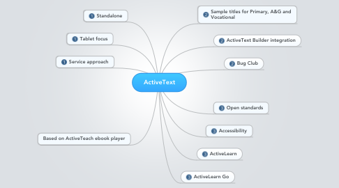Mind Map: ActiveText