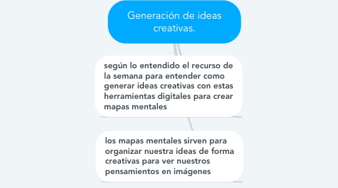 Mind Map: Generación de ideas creativas.