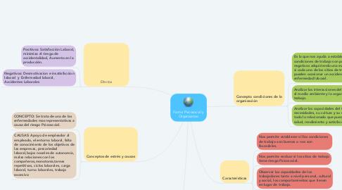 Mind Map: Factor Psicosocial y Organizativo