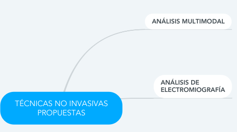 Mind Map: TÉCNICAS NO INVASIVAS PROPUESTAS