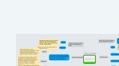 Mind Map: Clases de  normas jurídicas.