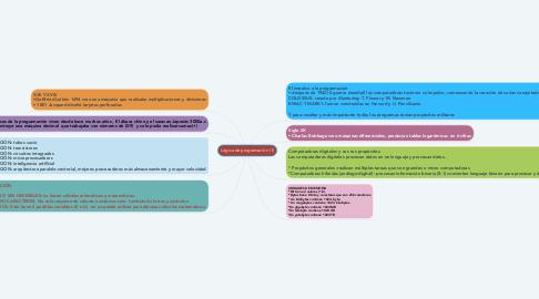 Mind Map: Lógica de programación (1)