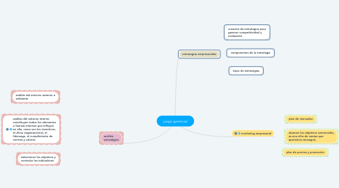 Mind Map: conceptos de servicio al cliente