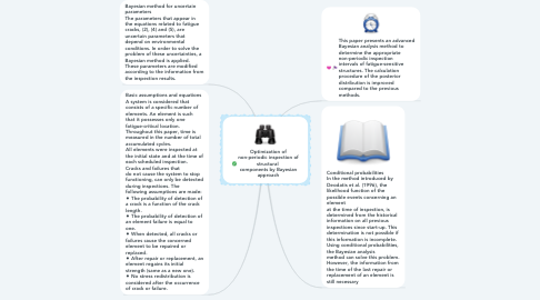 Mind Map: Optimization of non-periodic inspection of structural  components by Bayesian approach