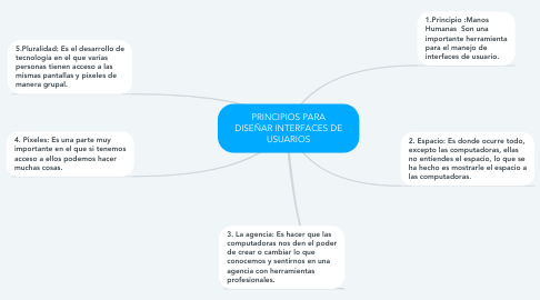 Mind Map: PRINCIPIOS PARA DISEÑAR INTERFACES DE USUARIOS
