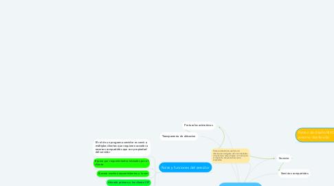 Mind Map: Clientes y Servidores en Sistemas Distribuidos