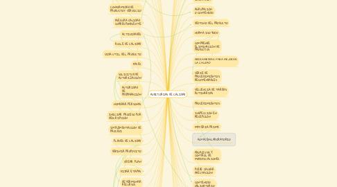 Mind Map: AUDITORIAS DE CALIDAD