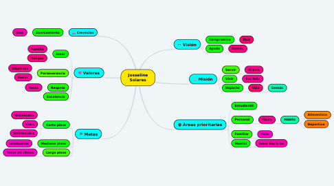 Mind Map: Josseline Solares