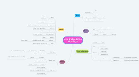 Mind Map: Ana Cristina Gatica Mazariegos