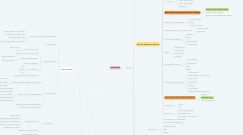 Mind Map: COMPTES DES CHARGES