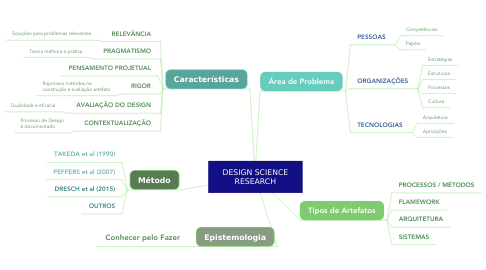 Mind Map: DESIGN SCIENCE RESEARCH