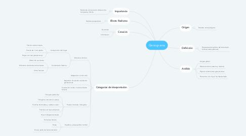 Mind Map: Genograma