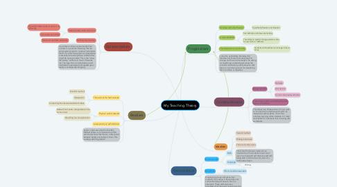 Mind Map: My Teaching Theory