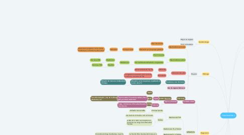 Mind Map: Hipotiroidismo