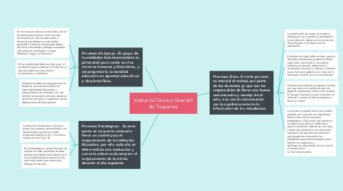 Mind Map: Insitución Técnica Girardot de Túquerres