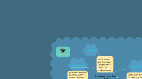 Mind Map: Colaboración en la Clase Digital