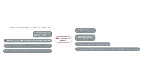 Mind Map: comunicación no presencial