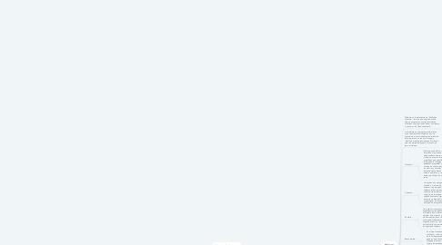 Mind Map: problemas de seguridad y conceptos en el ciberespacio