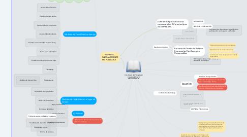 Mind Map: POLITICAS EMPRESARIAS FAMILIARMENTE RESPONSABLES