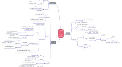 Mind Map: Como se relaciona la Psicología y la educación