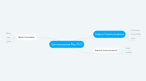 Mind Map: Communications Plan FY21