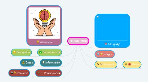 Mind Map: PENSAMIENTO