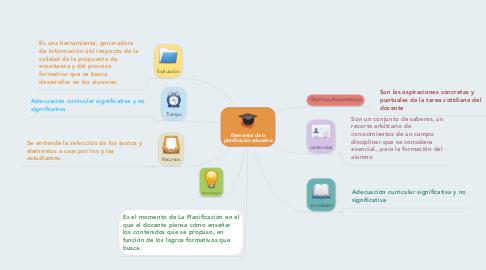 Mind Map: Elementos de la planificación educativa