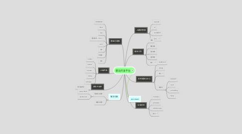 Mind Map: 移动开发平台