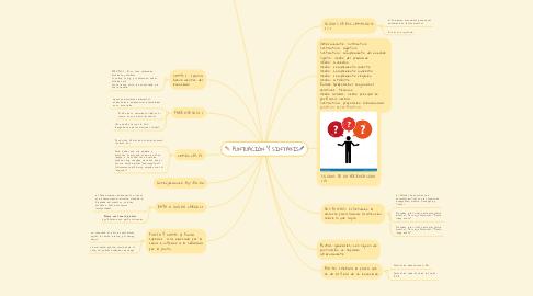 Mind Map: PUNTUACIÓN Y SINTAXIS🖋️