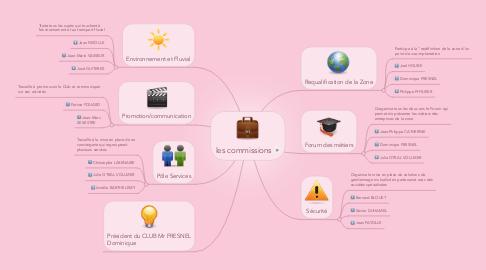 Mind Map: les commissions