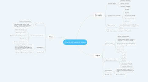 Mind Map: Diseño de base de datos
