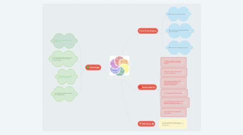 Mind Map: Les nouvelles technologies