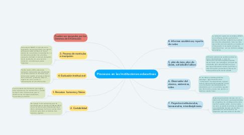 Mind Map: Procesos en las Instituciones educativas