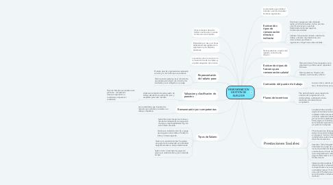 Mind Map: REMUNERACIÓN GESTIÓN DE SUELDOS