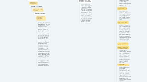 Mind Map: Ministerio Público.