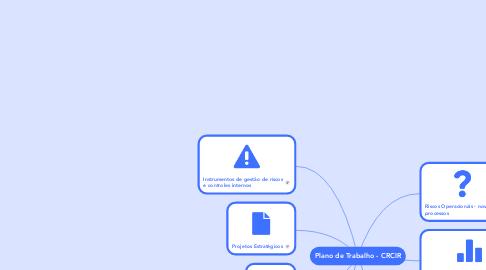 Mind Map: Plano de Trabalho - CRCIR