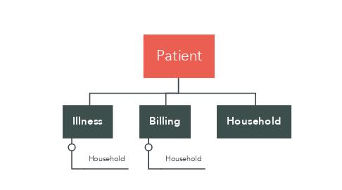 Mind Map: Patient