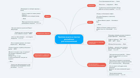 Mind Map: Критика власти в текстах российских рэп-исполнителей