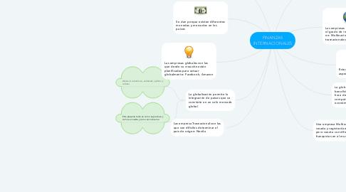 Mind Map: FINANZAS INTERNACIONALES