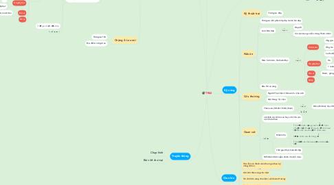 Mind Map: TRẠI