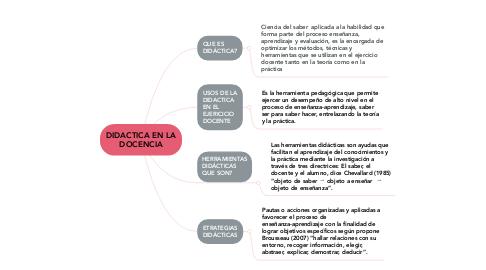 Mind Map: DIDACTICA EN LA DOCENCIA