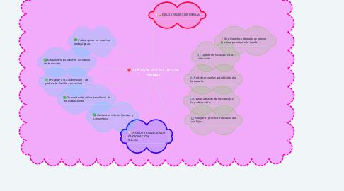 Mind Map: FUNCIÓN SOCIAL DE LOS PADRES