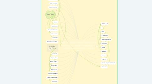 Mind Map: De acuerdo con datos económicos del 2018 se calcula que en México  cerca del 25% de los mexicanos que laboran, lo hace en la economía informal, como consecuencia de esta situación esa población no cuenta con seguridad social y prestaciones, lo que ocasiona pobreza. Las franquicias como modelo de negocio ¿pueden ser una opción para emprender al egresar de la universidad?