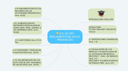 Mind Map: R.D. 39/1997 REGLAMENTO DE LOS SS. PREVENCIÓN