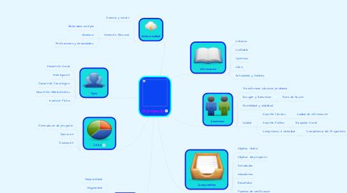 Mind Map: El proyecto